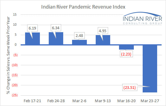 IRCG Pandemic Graph week 1