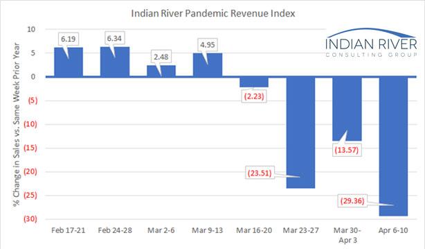 IRCG 3 week Pandemic Report