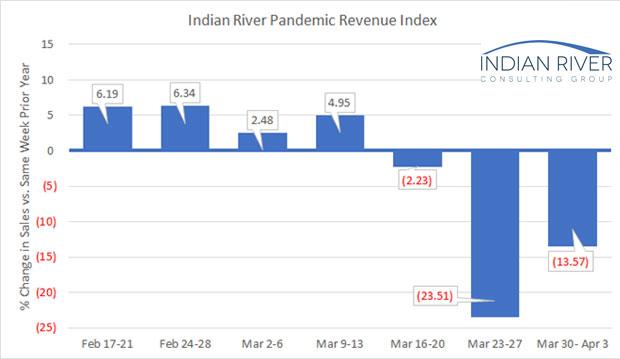 IRCG Pandemic graph week 3