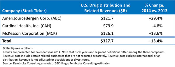 2014 Mdm Market Leaders Top Pharmaceutical Distributors – Fondos de