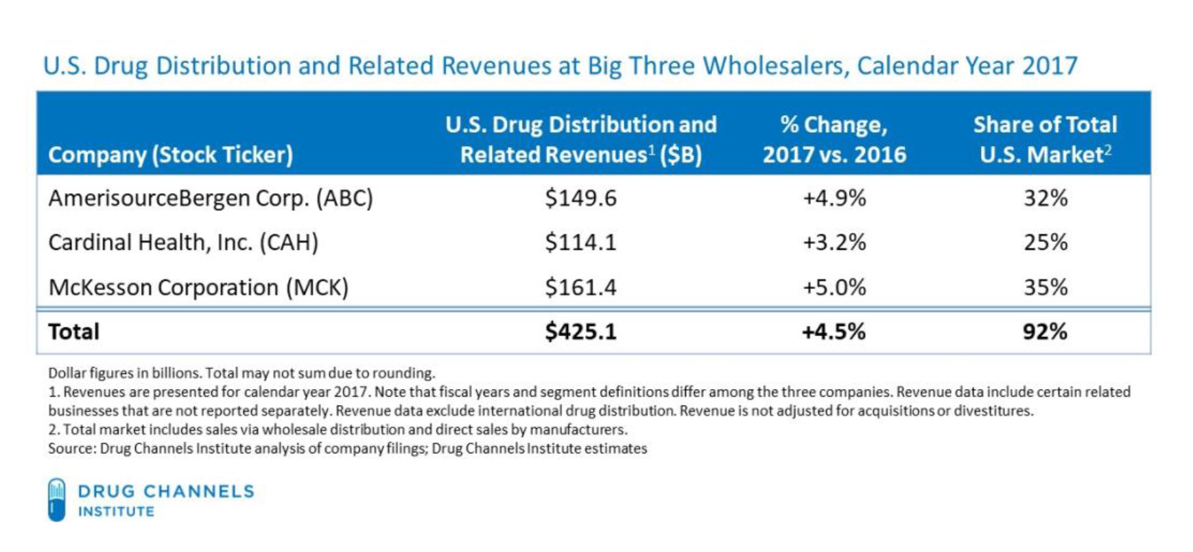 The 2018 List of Top Pharmaceuticals Distributors