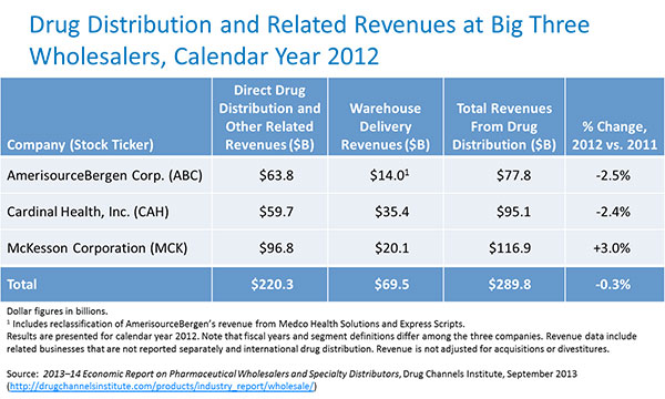2013 MDM Market Leaders: Top Pharmaceutical Distributors