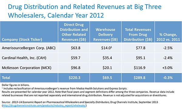 2013 MDM Market Leaders: Top Pharmaceutical Distributors