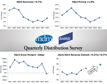 4Q13 MDM-Baird Distribution Survey: Sales Growth Better Than